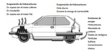 Emisiones vehiculares | Respira México